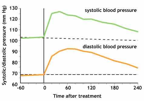 blood pressure graph - Onwebioinnovate