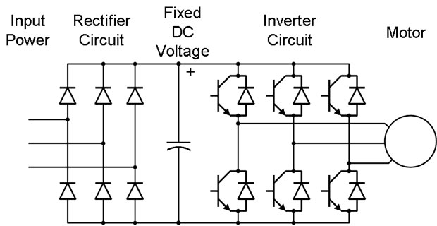 the variable frequency drive consists a dc circuit an alternating
