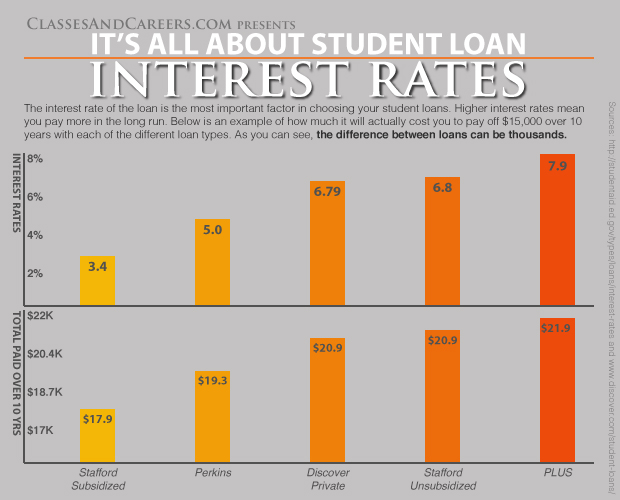 Student Loan Payment Calculator - college loan interest calculator