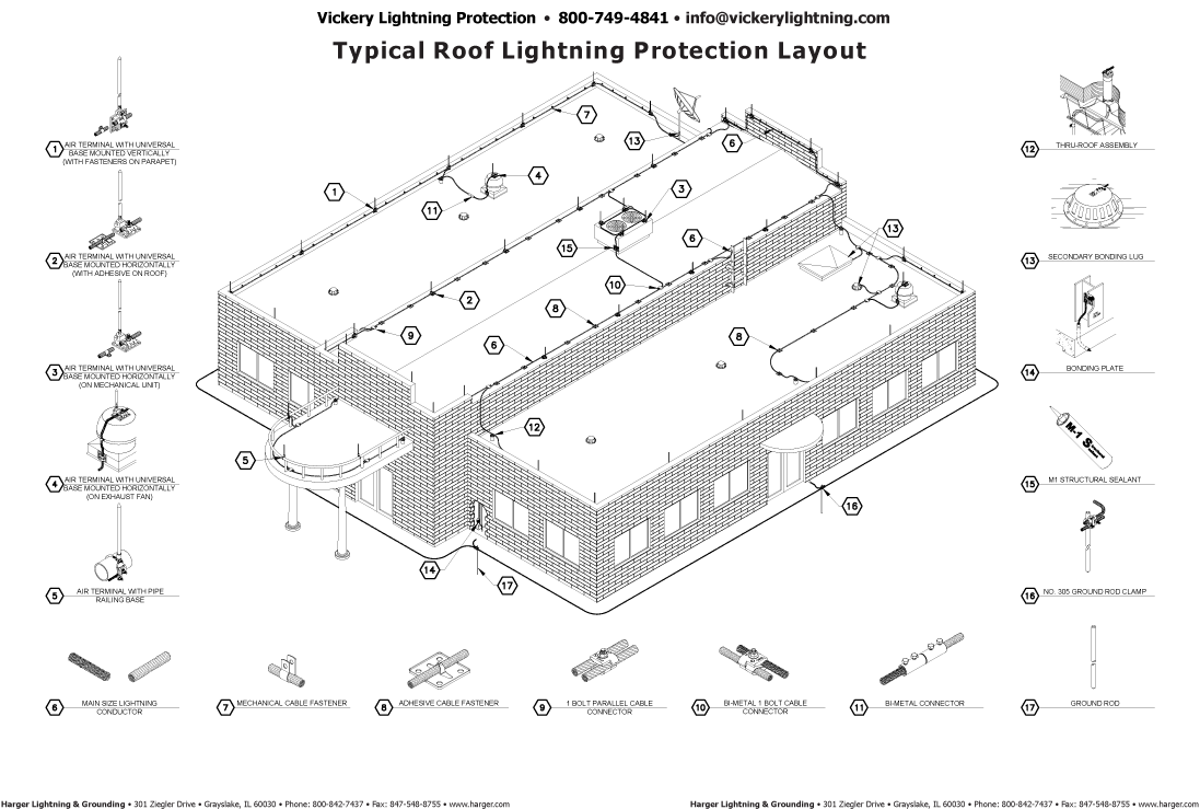 typical system block diagrams perimeter security manager security