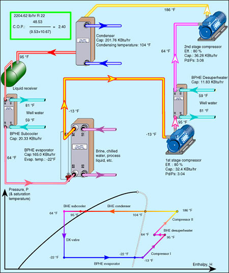 ammonia refrigeration system - Google Search HVAC R Pinterest - how yo make a resume