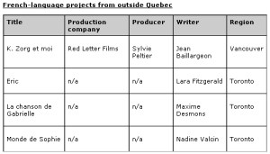 French Language Project Outside of Quebec