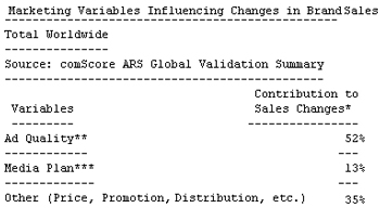 Marketing Variables Influencing Changes in Brand Sales