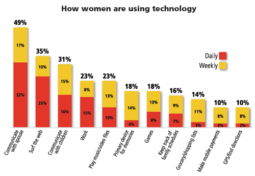 MasterCard How Women Use Technology