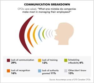 accountemps survey infographic