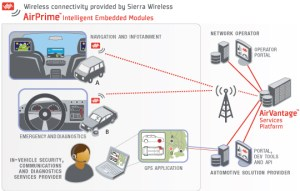 sierra wireless automotive solutions