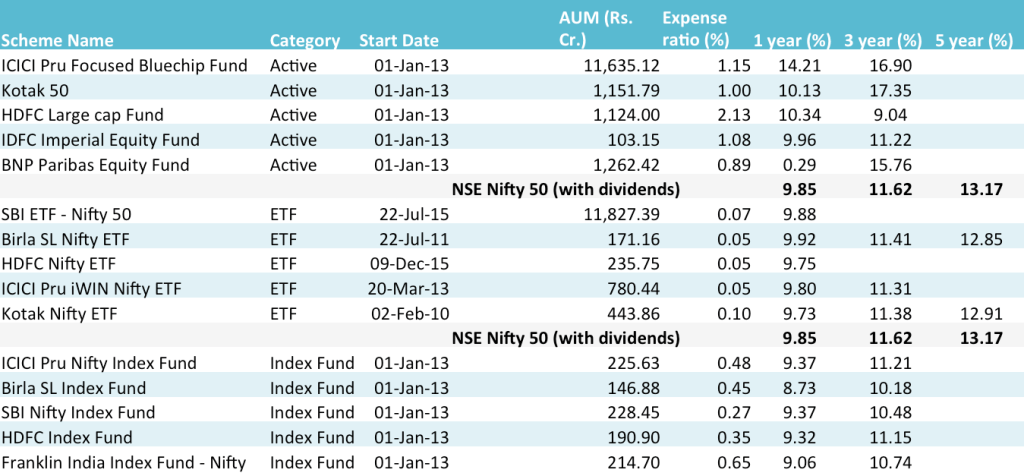 Nifty 50 based ETFs and index funds