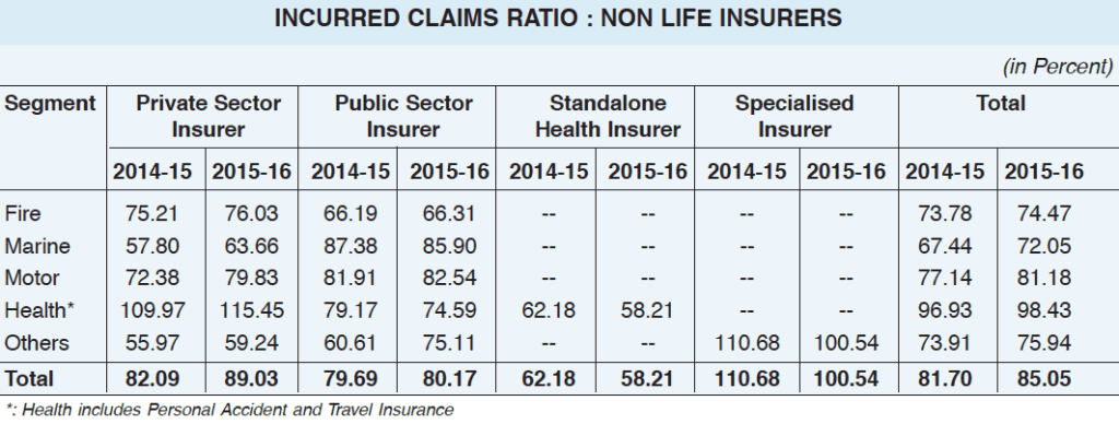 Incurred claims ratio  for health insurance 2015-16