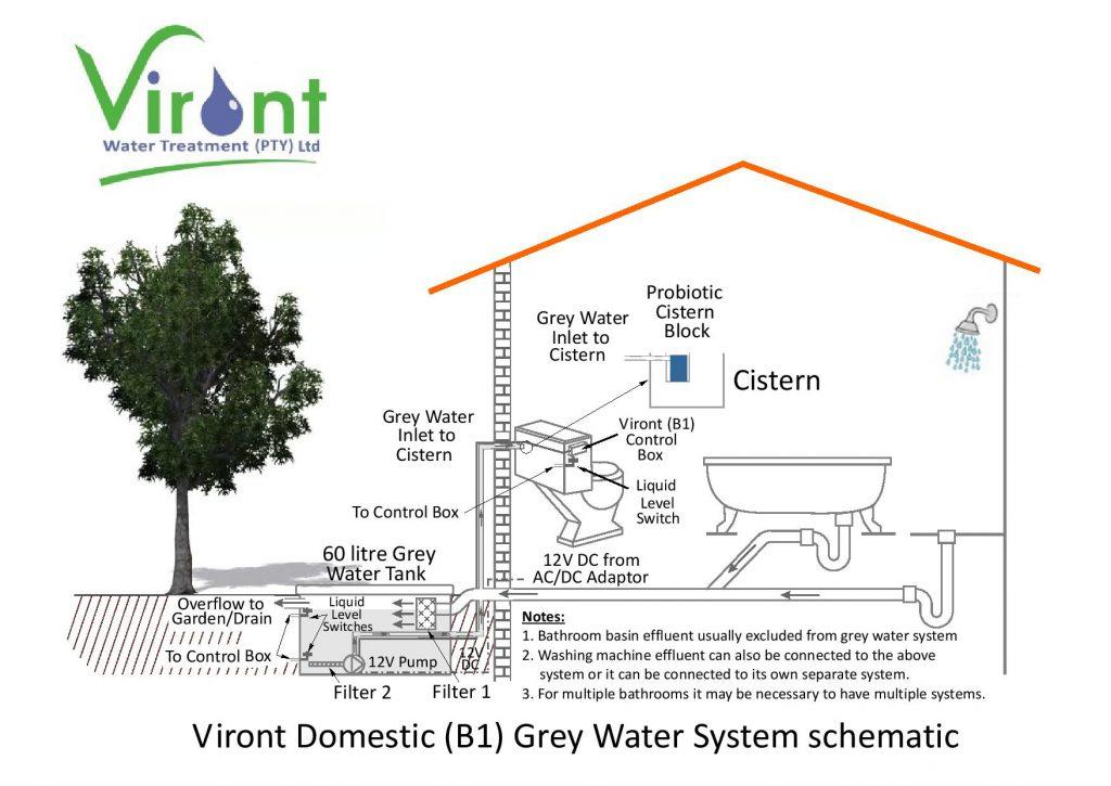 Viront Water Treatment \u2013 Viront Greywater Saver