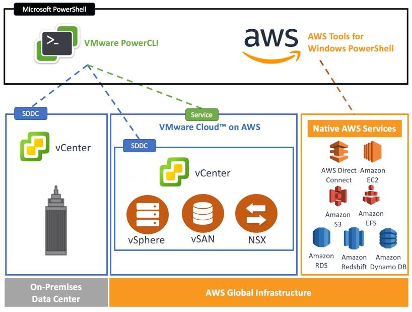 Using PowerCLI to manage VMware Cloud on AWS - Virtu-AlNet - aws