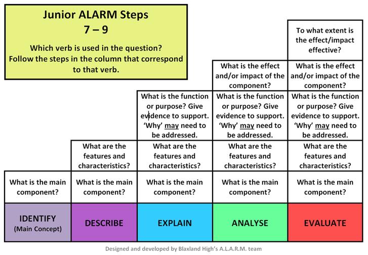 Alarm Virtual Library