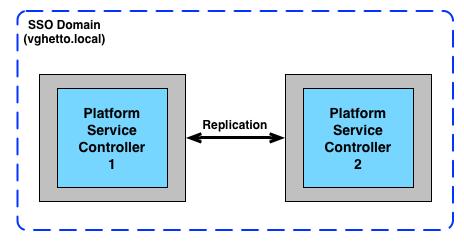 platform-service-controllers