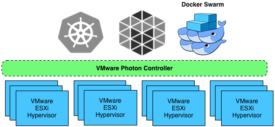 test-driving-photon-controller-docker-swarm-cluster