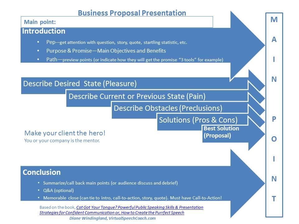 How to Structure Your Business Proposal Presentations Virtual - proposal for business