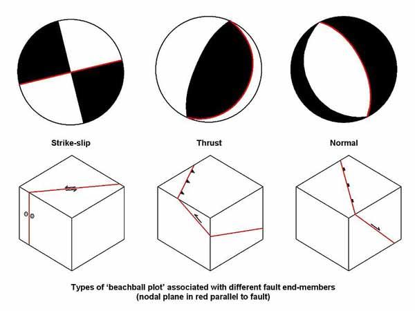 oblique slip beach ball diagram