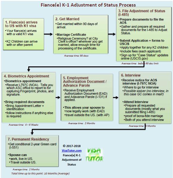 sample cover letter for adjustment of status