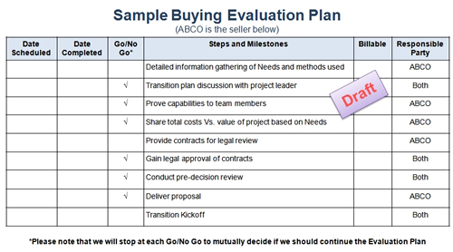 Increase Sales Buying Evaluation Plans Shorten Cycle