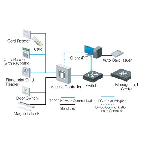 VS-AXESS-4ETL - Four Door Network Access Control Panel Controller
