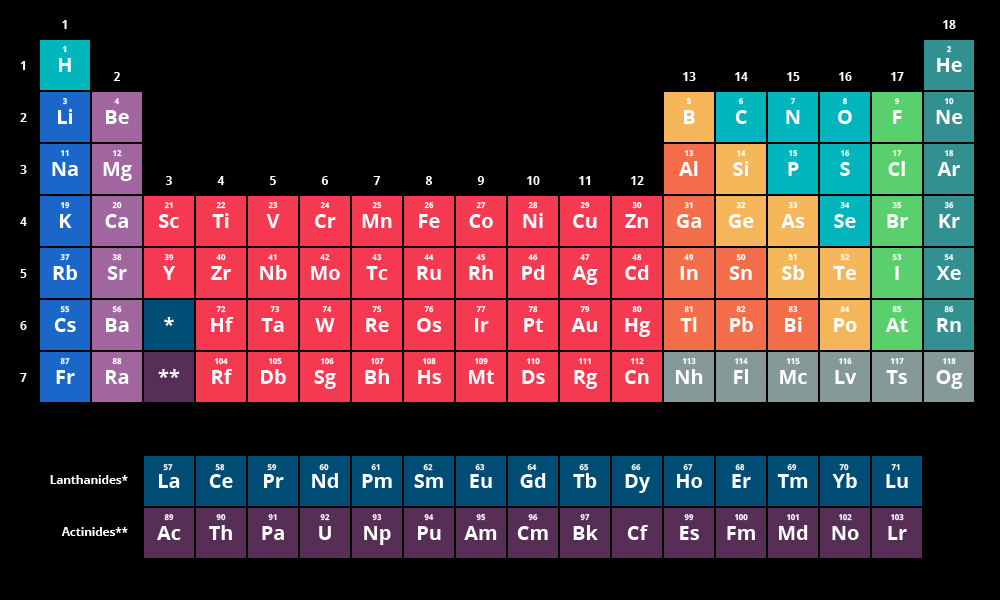 periodic table of elements wallpaper Periodic Table Wallpaper - new periodic table of elements hd