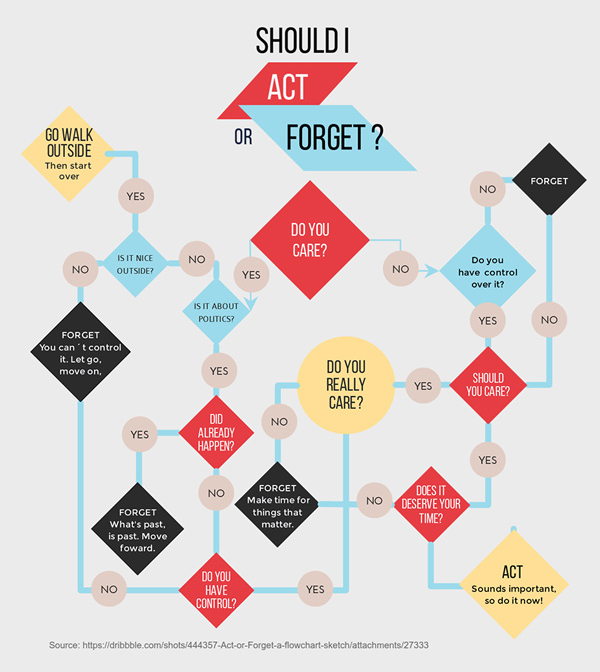 Free Flowchart Maker Flow Chart Creator Visme
