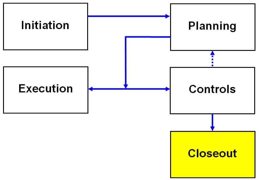Projects Project Closeout and Organizational Structures