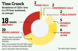 Meetings Dominate CEOs' Schedules: How Do CEOs Spend Their Day?
