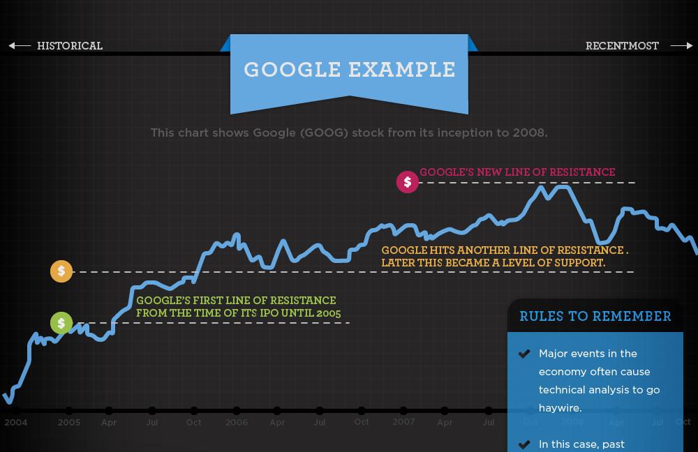 Basic Stock Chart Technical Analysis - Visual Capitalist