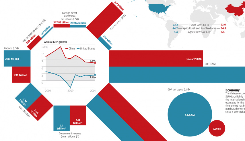 China vs United States A Tale of Two Economies