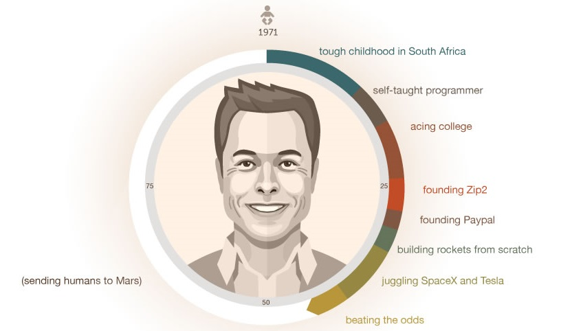 Step by Step How Elon Musk Built His Empire - Visual Capitalist