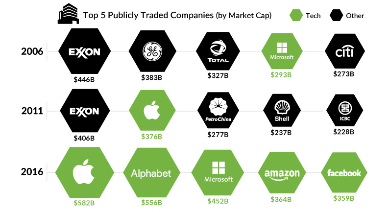 Chart The Largest Companies by Market Cap Over 15 Years