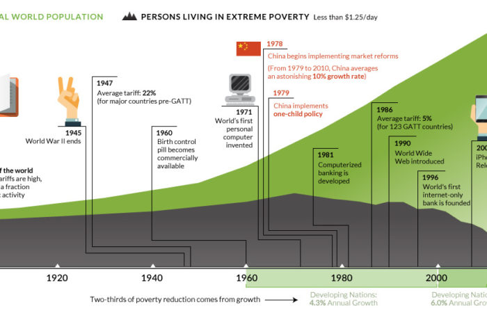 Chart The End of World Poverty is in Sight