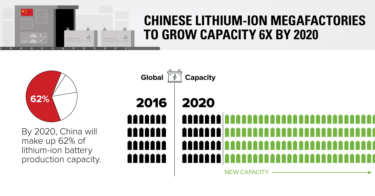 Chart China Leading the Charge for Lithium-Ion Megafactories