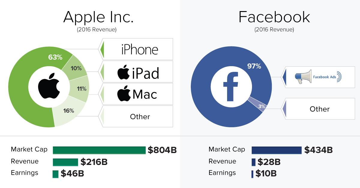 Chart Here\u0027s How 5 Tech Giants Make Their Billions