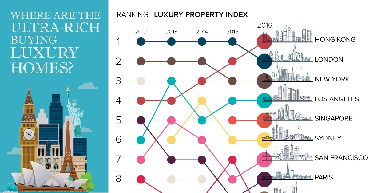 Chart Where are the Ultra-Rich Buying Luxury Homes?