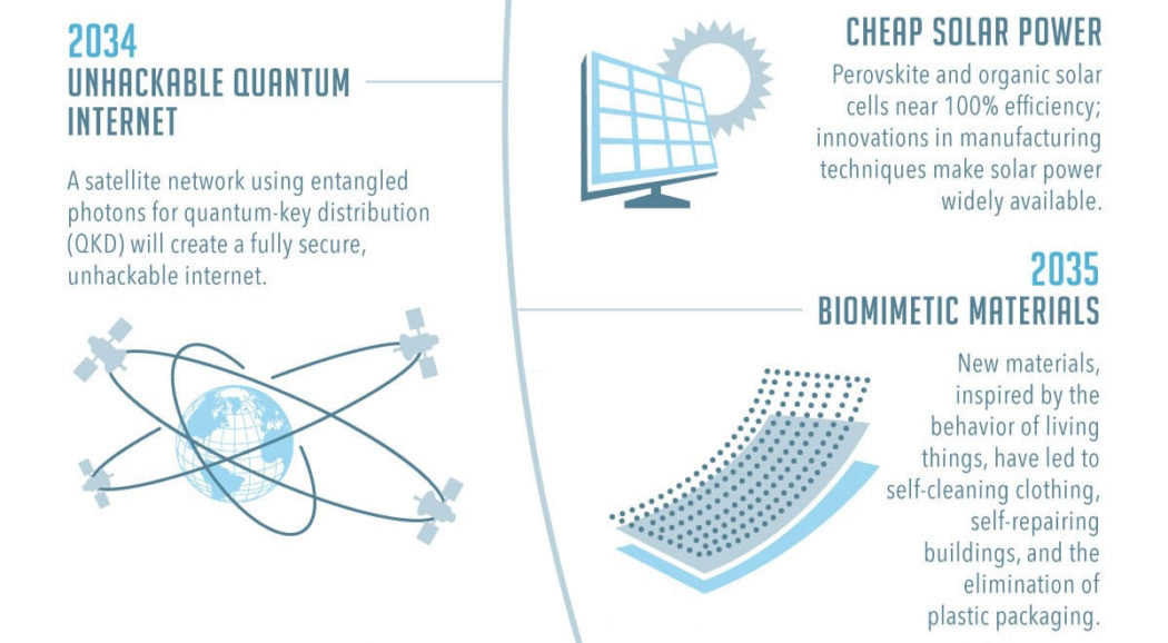 Infographic A Timeline of Future Technology - timeline pictures