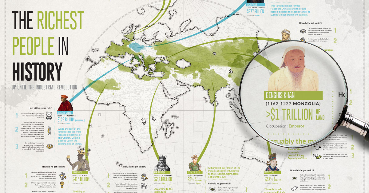 Infographic The Richest People in Human History