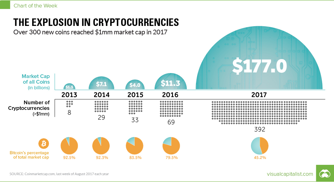 Chart The Unparalleled Explosion in Cryptocurrencies