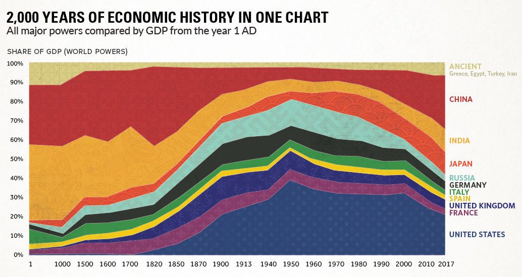 Over 2,000 Years of Economic History in One Chart