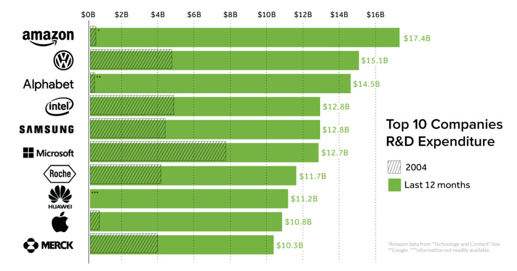 Chart The Global Leaders in RD Spending, by Country and Company