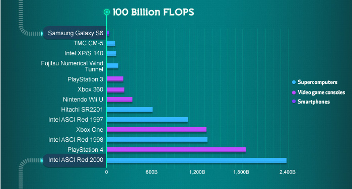 Visualizing the Trillion-Fold Increase in Computing Power