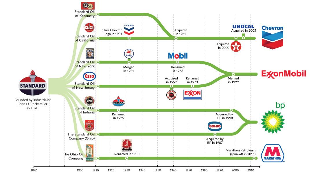 Chart The Evolution of Standard Oil