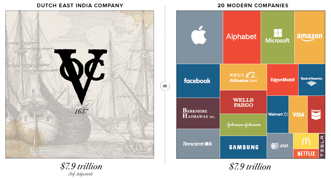 Infographic Visualizing the Most Valuable Companies of All-Time