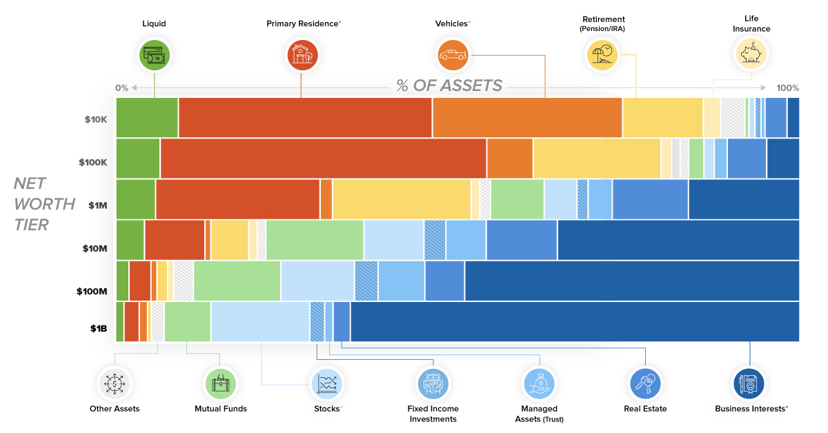 Chart What Assets Make Up Wealth?