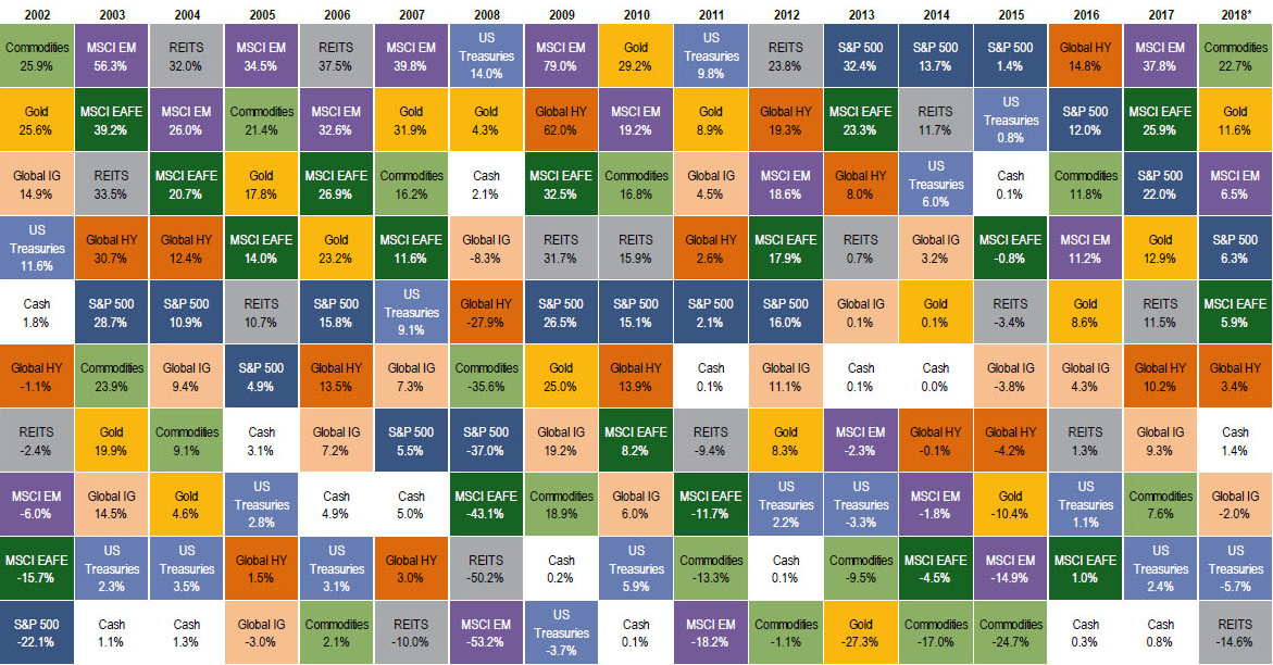 Commodities The Top Asset Class of 2018 So Far