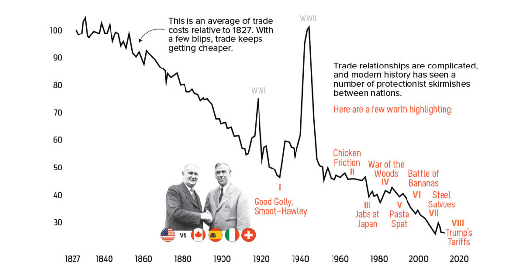 Infographic A Short History of US Trade Wars