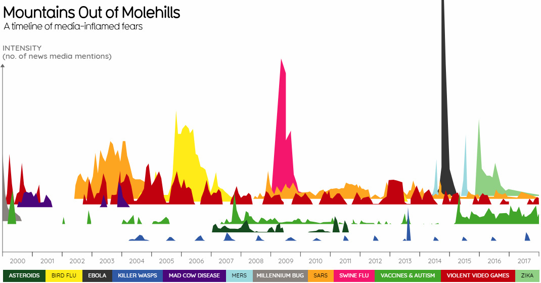 Visualized A Timeline of Media-Inflamed Fears (2000-2017)