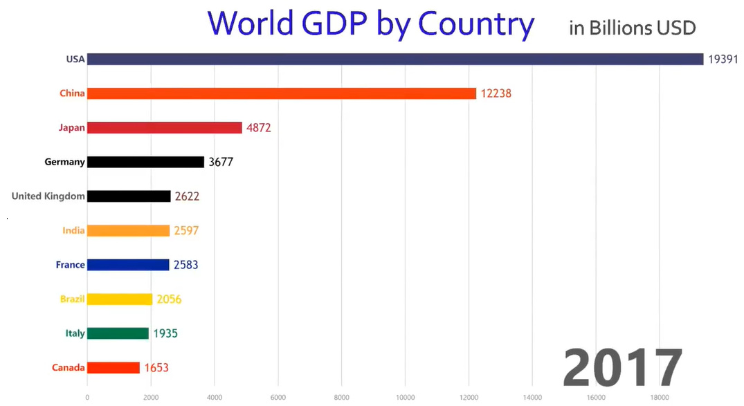 Animation The World\u0027s 10 Largest Economies by GDP (1960-Today)