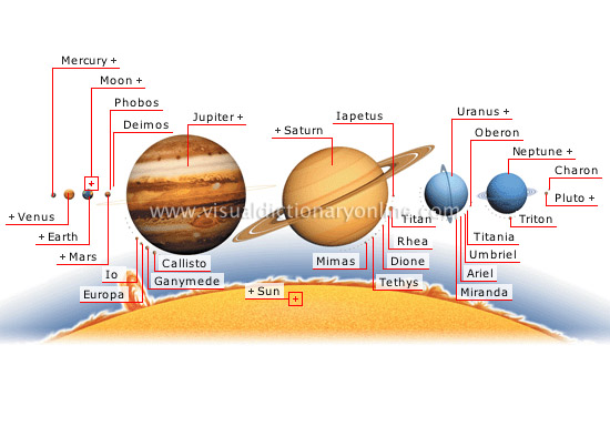 ASTRONOMY  CELESTIAL BODIES  PLANETS AND SATELLITES image