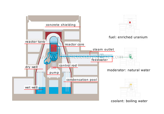 ENERGY  NUCLEAR ENERGY  BOILING-WATER REACTOR image - Visual