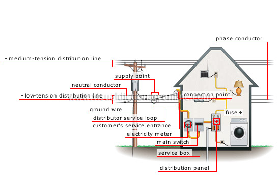 HOUSE  ELECTRICITY  NETWORK CONNECTION image - Visual Dictionary
